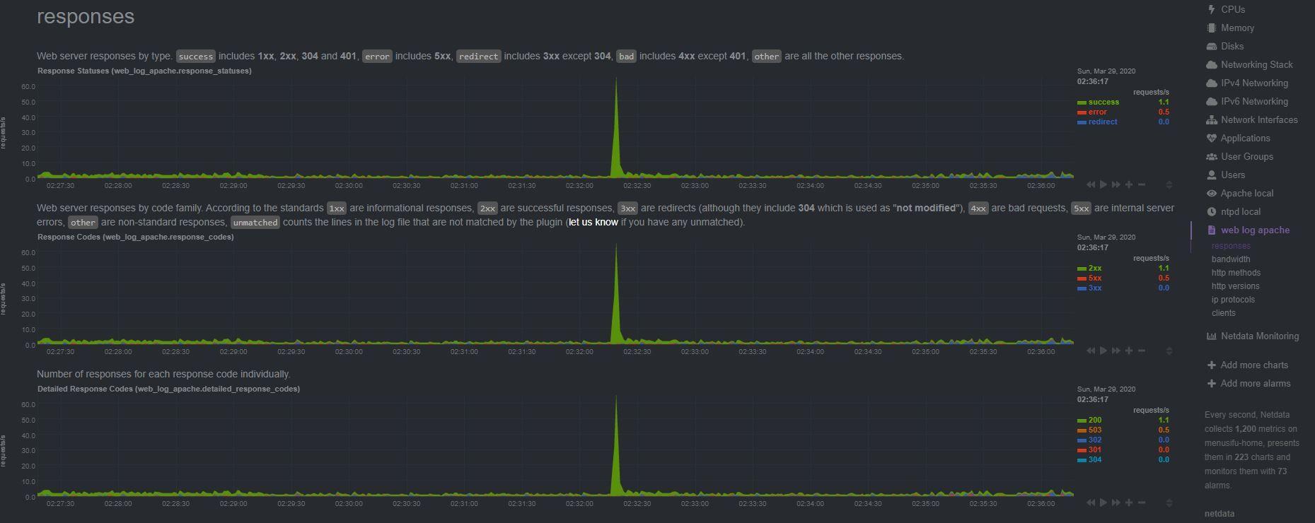 netdata-web-log