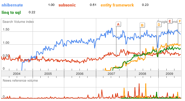 orms in google trends
