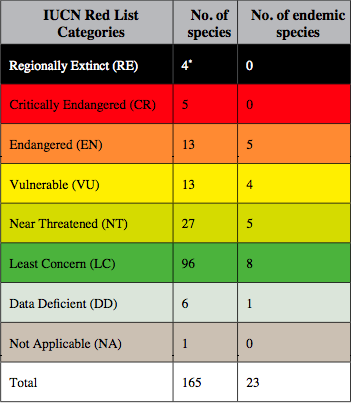 IUCN RED LIST 2015 INDIA DOWNLOAD