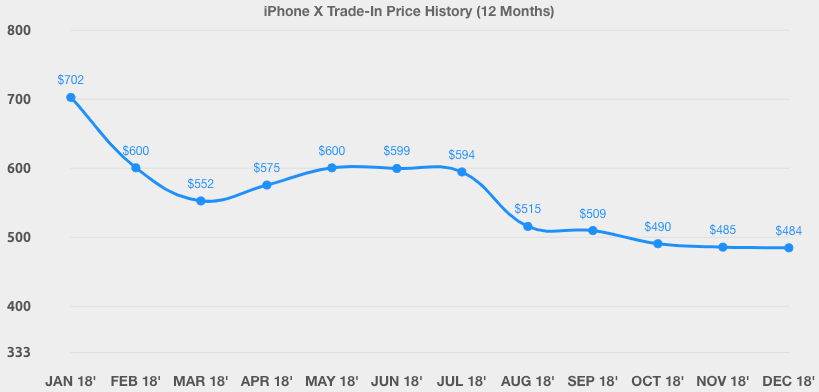 iPhone X trade-in price history
