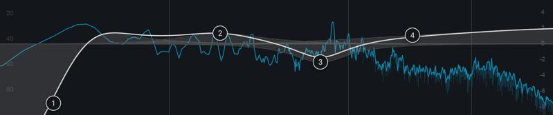 Spectrum and EQ curve