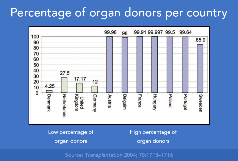 environment design and organ donations