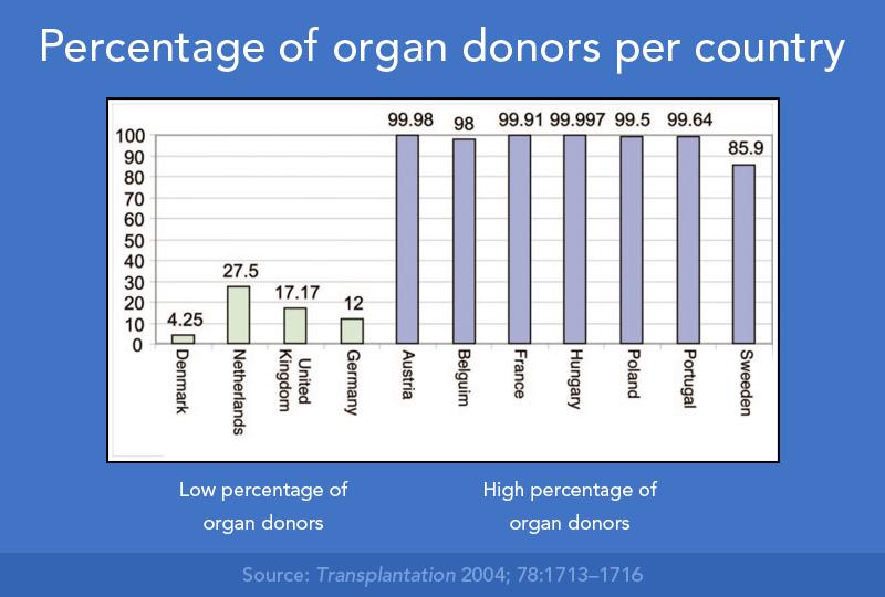 diseño ambiental y donaciones de órganos