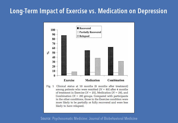exercise VS. depression
