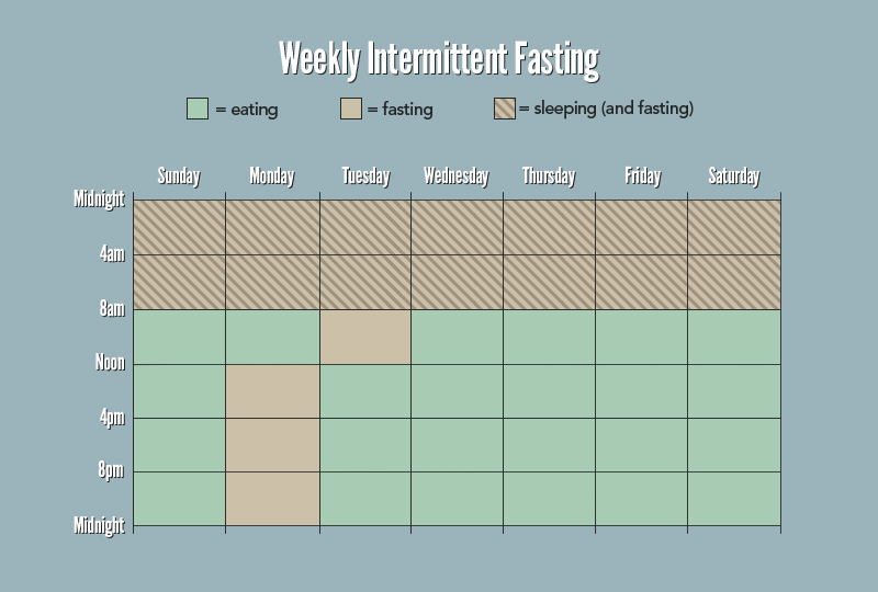 the most effective fasting diet plans