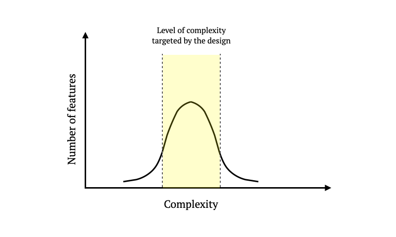 Complexity-vs-Feature-Count-Distribution