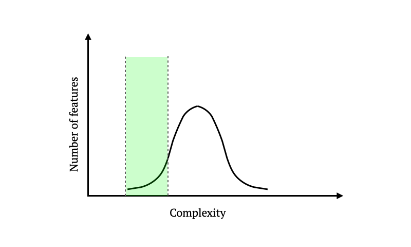 Complexity-vs-Feature-Count-Distribution-Left-Tail