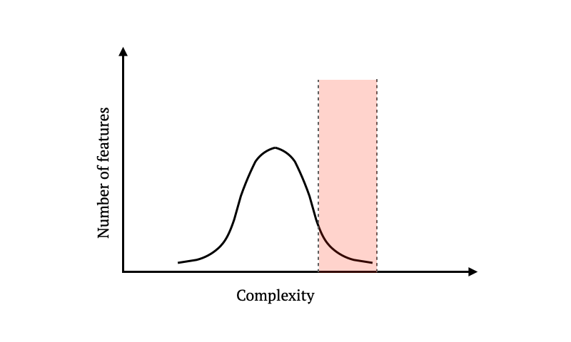 Complexity-vs-Feature-Count-Distribution-Right-Tail