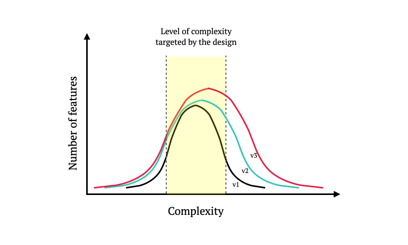 Complexity-vs-Feature-Count-Distribution-Evolution