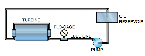 monitoreo de aceite de lubricación