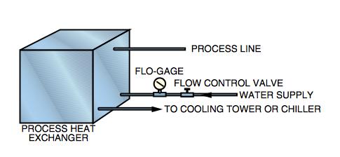 control de proceso