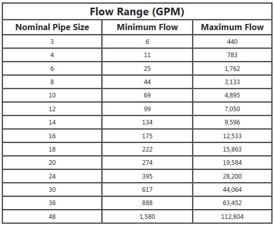 Rangos de flujo EX 100/200