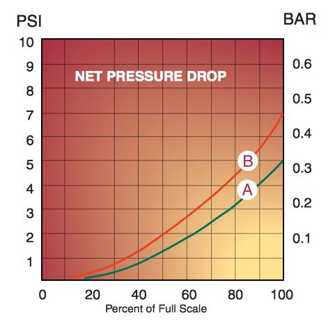 pressure drop characteristics