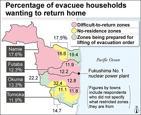 Fukushima cleanup fails to convince as just 10 to 20% of evacuees seek return