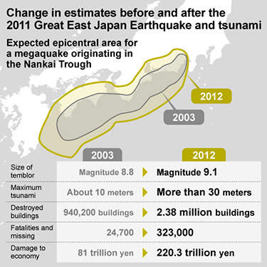 In post-3/11 Japan, seismologists look to history for improved forecasting