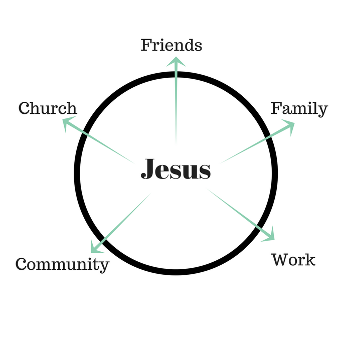 Jesus at the center of life