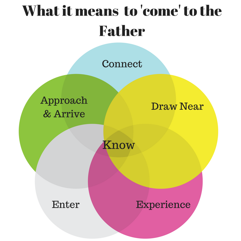 What does it mean to come to the Father