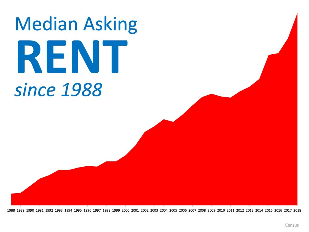 Median Rent Price In America since 1988