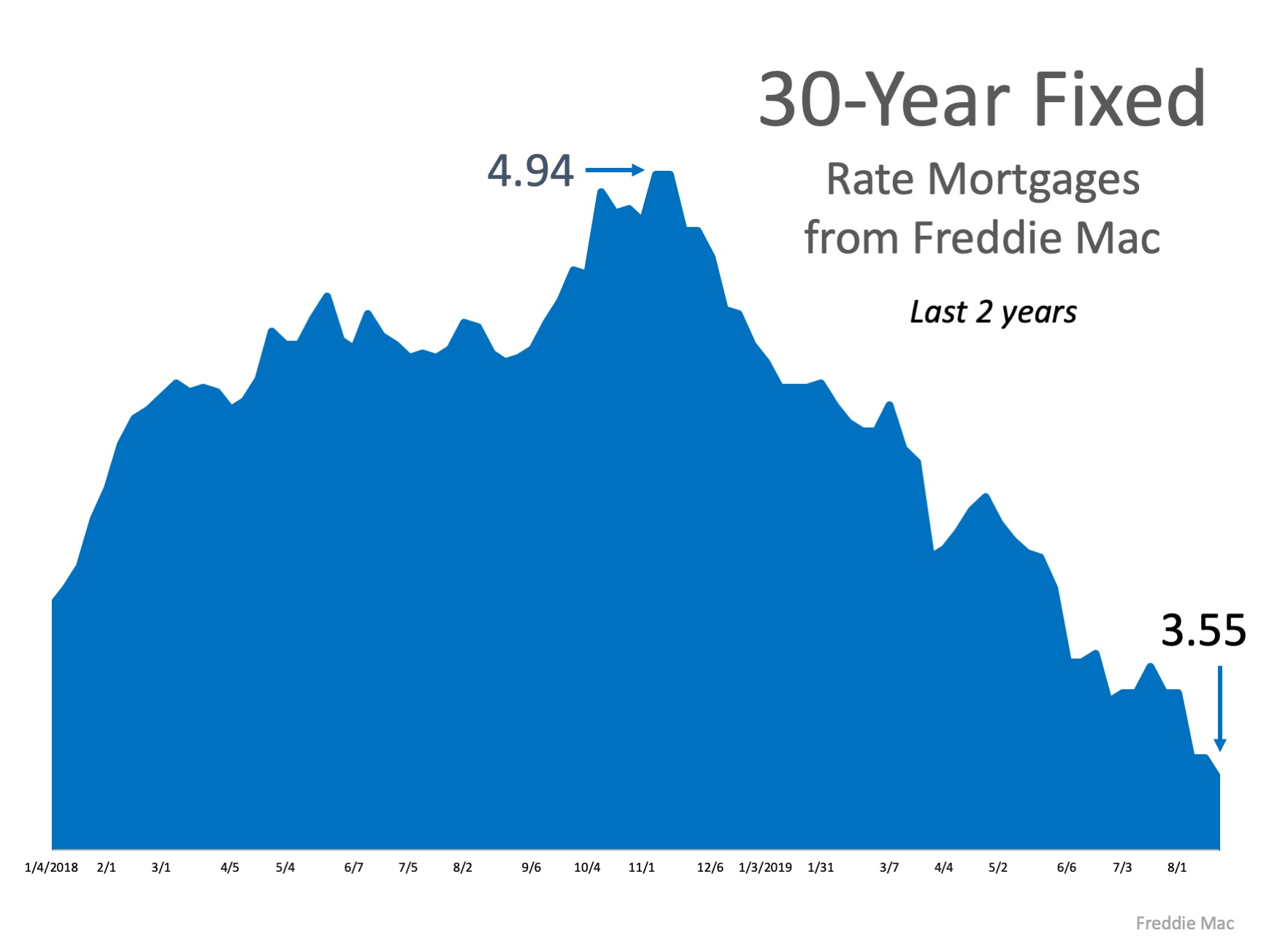 What's the Latest on Interest Rates? | Simplifying The Market