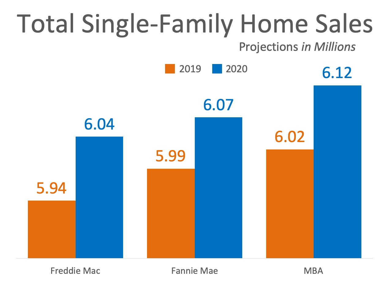 Home Sales Expected to Continue Increasing In 2020 | Simplifying The Market