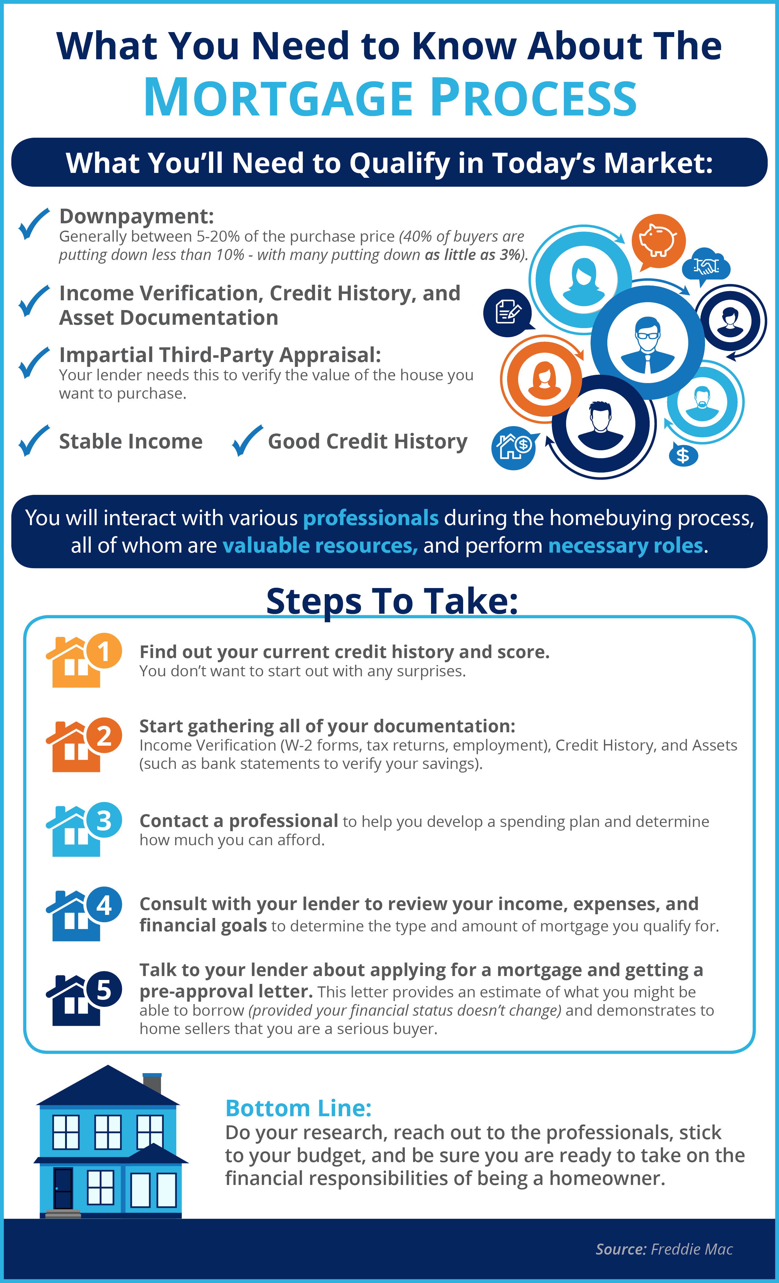 What You Need to Know About the Mortgage Process [INFOGRAPHIC]   Simplifying The Market
