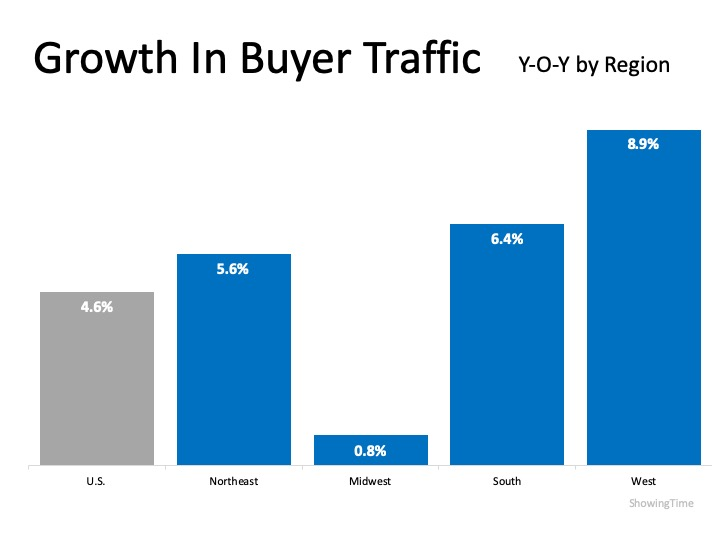 Buyer Demand Growing in Every Region | Simplifying The Market