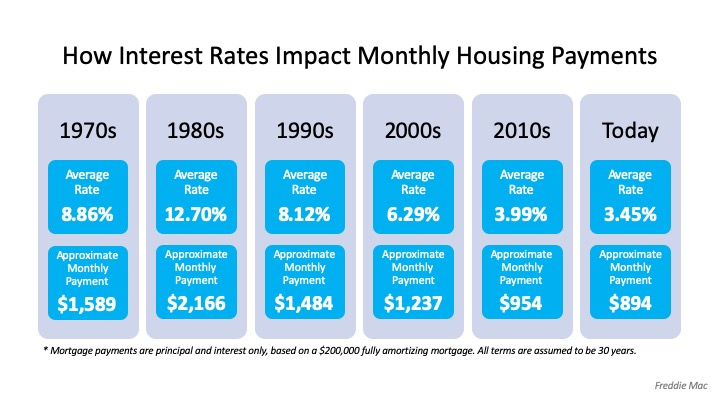 How Interest Rates Can Impact Your Monthly Housing Payments | Simplifying The Market