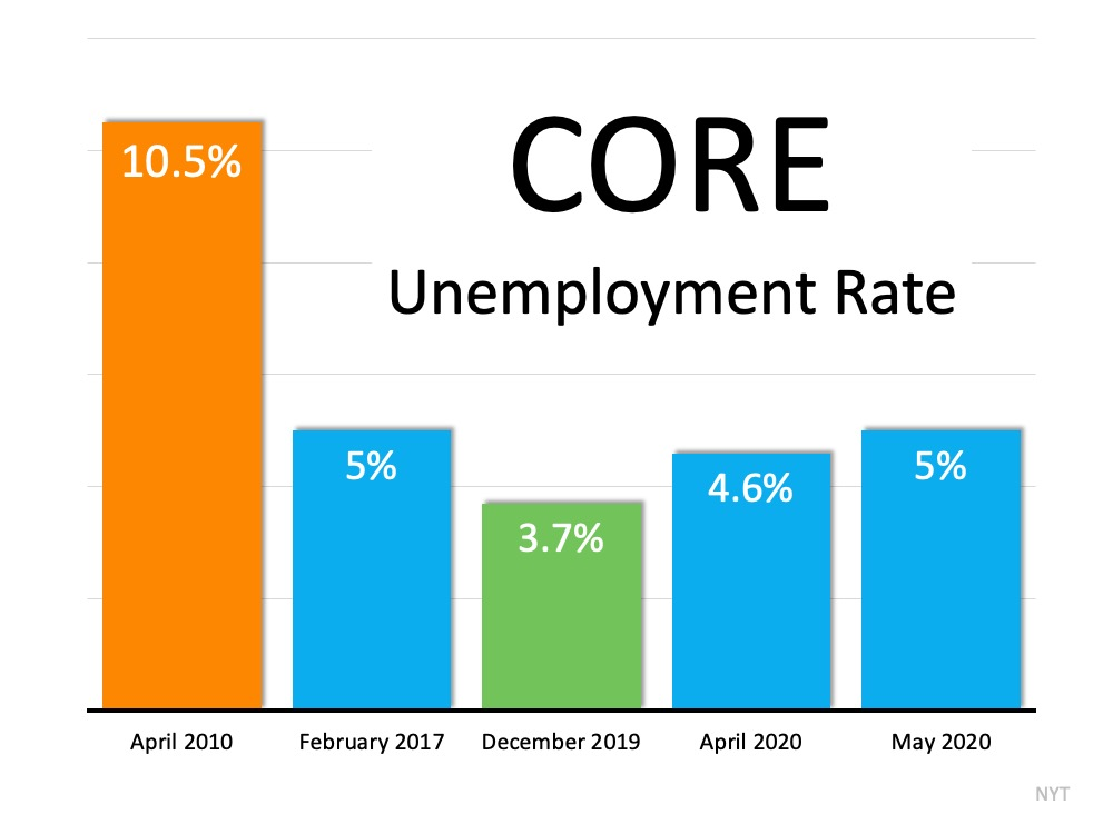 Should We Be Looking at Unemployment Numbers Differently? | Simplifying The Market