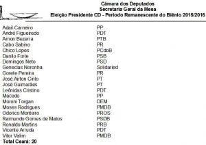 Dos 22 deputados cearenses, 20 votaram no 2º turno da eleição para a Presidência da Câmara