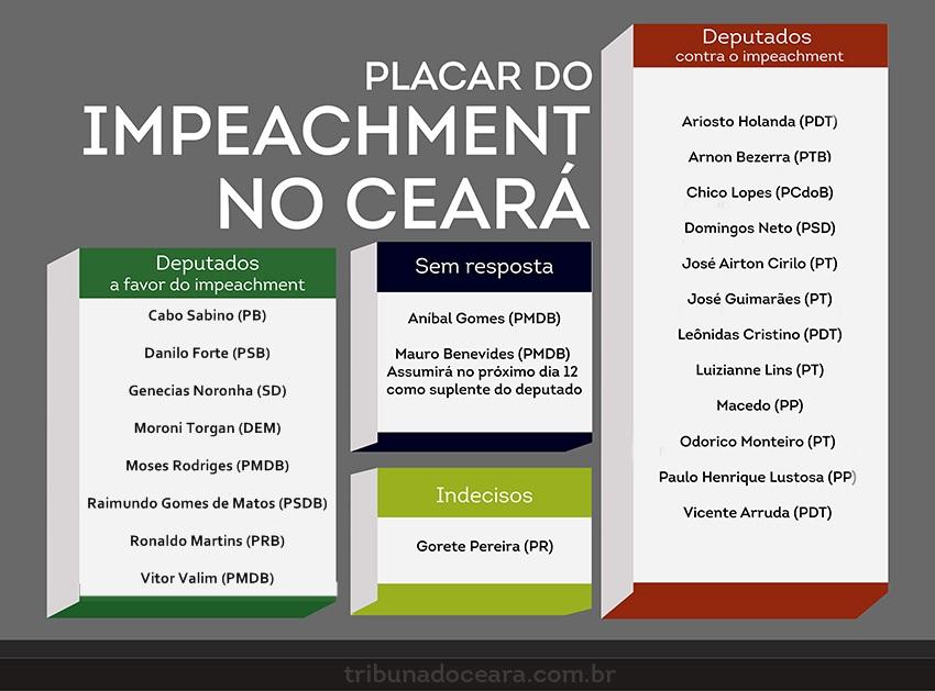 Placardo-impeachment-ceará
