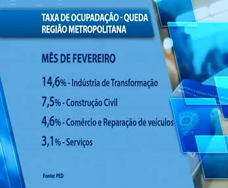 O mês de fevereiro fechou com 213 mil pessoas desempregadas em Fortaleza. (FOTO: Reprodução/TV Jangadeiro)