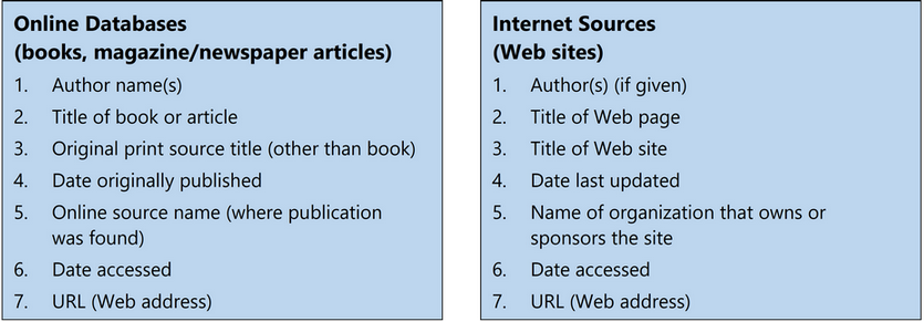 The image displays the components of the Internet source citation. The image contains two square boxes with headings as Online Databases and Internet Sources, each containing seven points. The points in Online Databases are: Author name(s), Title of book or article, Original print source title, Date originally published, Online source name, Date accessed, and URL. The Internet Sources points are: Author, Title of Web page, Title of Web site, Date last updated, Name of organization that owns or sponsors the site, Date accessed, and URL.