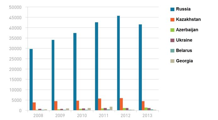Accumulation of Russian, Kazakh, Azeri, Ukrainian, Belarusian and Georgian FDI in the CIS in 2008-2013 (US $ million)