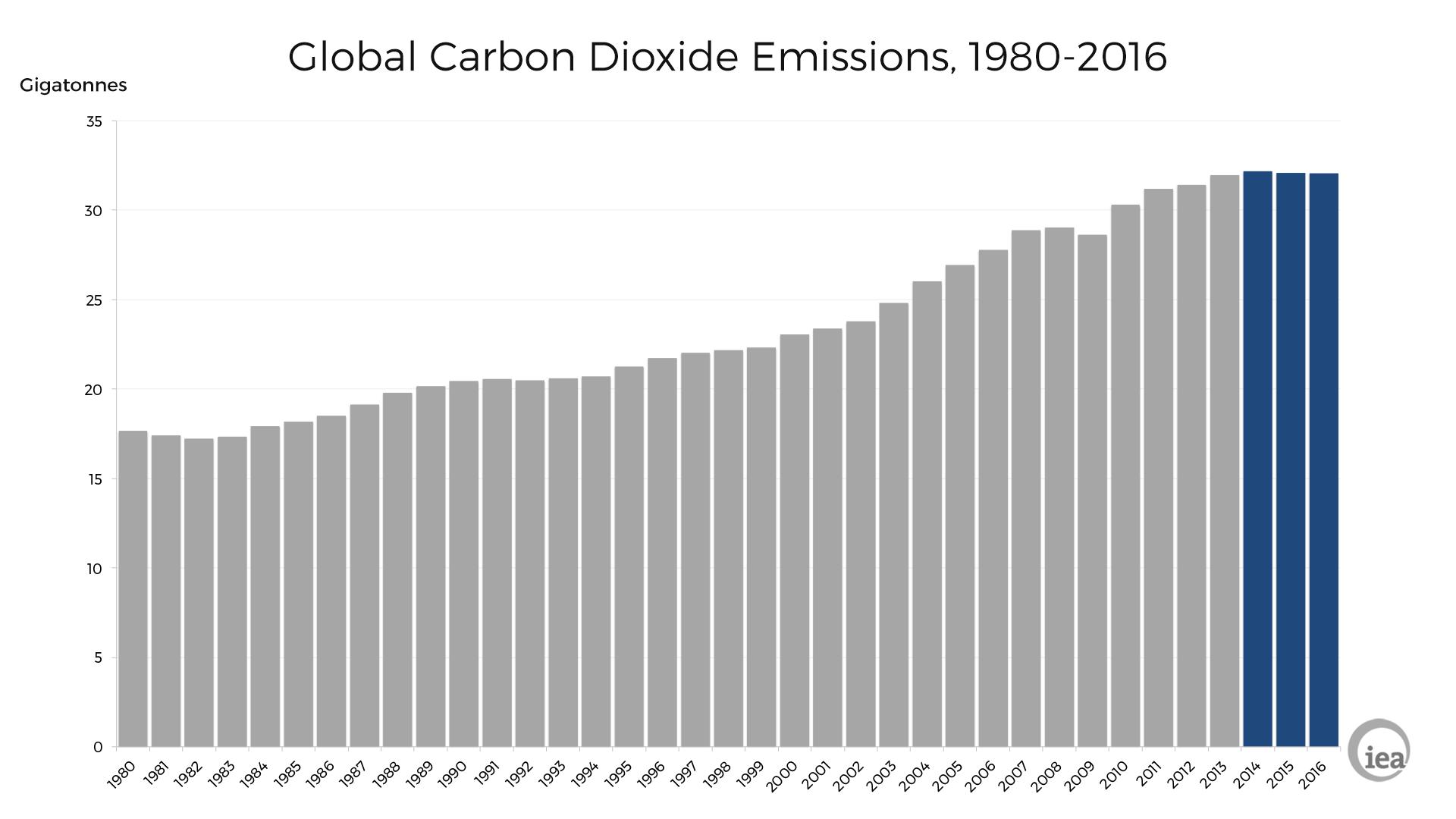 Global Carbon Emissions, 2017, IEA, Graph.