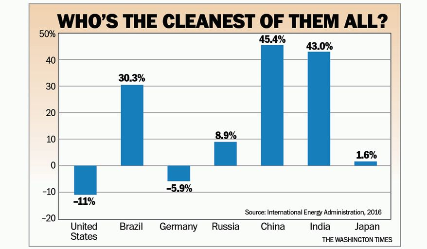 CO2 emissions, graph, reductions, USA, China, Brazil, Germany, India.
