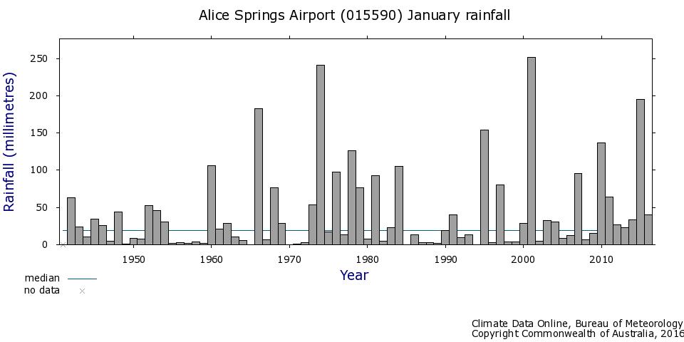 Alice Springs Rainfall, BOM. Australia.
