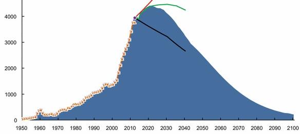 China's domestic coal supply, Graph.
