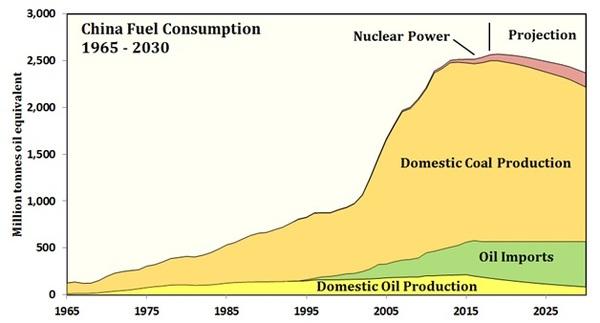 China, Fuel Consumption.