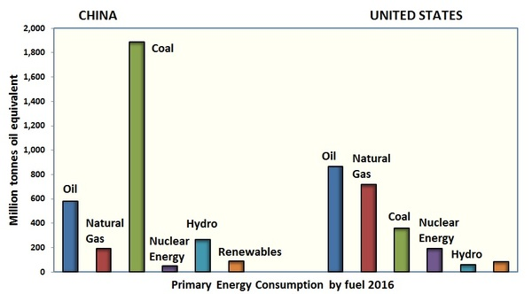 China, primary fuel, energy source, graph.