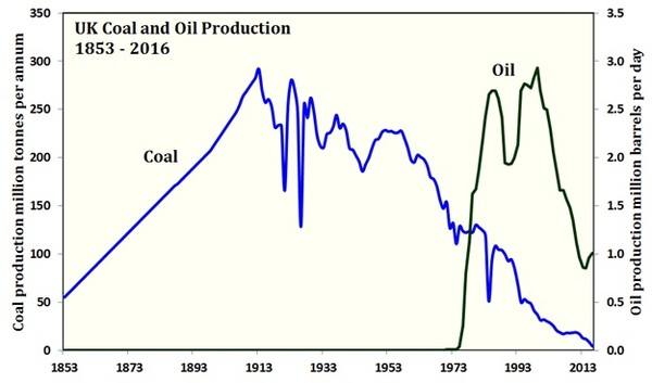 UK Coal consumption, Oil consumption, Graph.