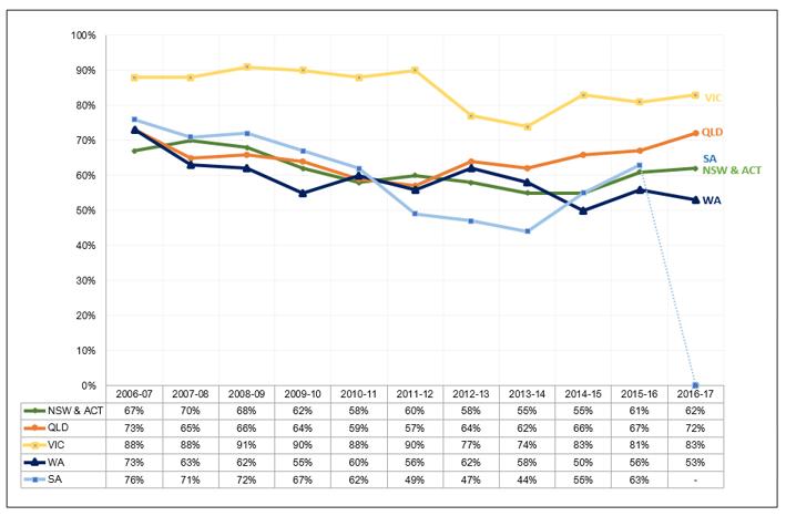 Capacity Factor Australian coal generation. Graph.