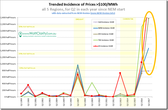 Electricity prices, cost, 2017, graph, average prices. Wattclarity.