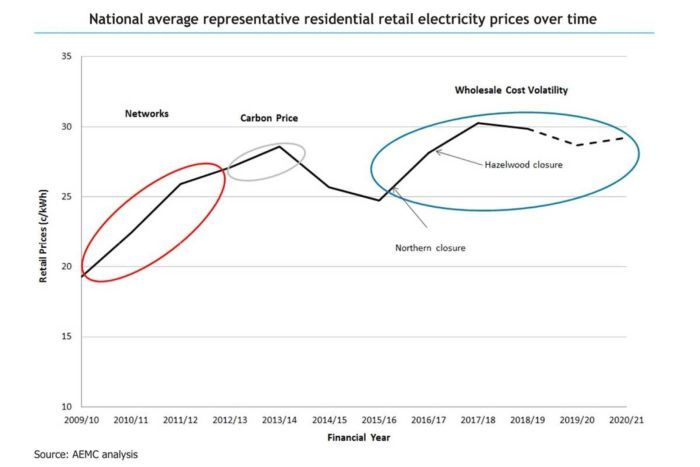 AMEC, Graph, electricity prices, 2018.