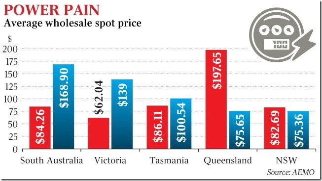 Prices, Electricity, wholesale, Graph, Australia, rises in 2017.