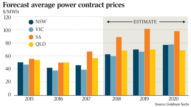 Forecast prices on the Australian National Grid