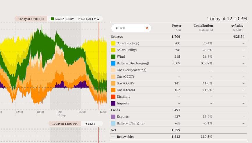 Reneweconomy, magic hour of SA solar supremecy.