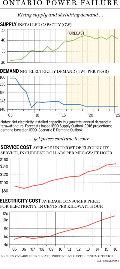 Canada, electricity, supply, demand, costs.