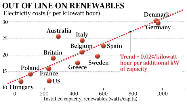 Cost of electricity, countries, graph, renewables capacity.