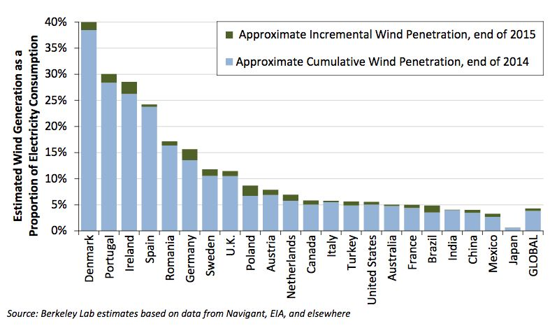 Wind energy, market penetration, generation percentage, international, chart.