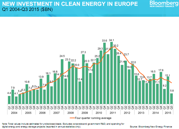 Renewable Energy Investment, Europe, 2015, 2016.